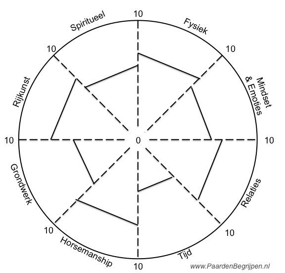 Rad van Meesterschap
